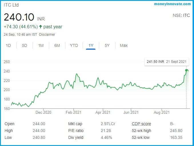 ITC Share Price Target 2021- 22