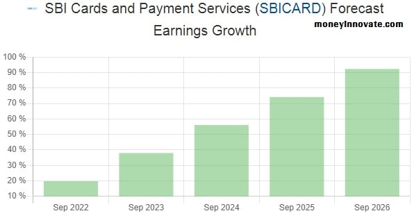 SBI Card Share Price Forecast Earnings Growth