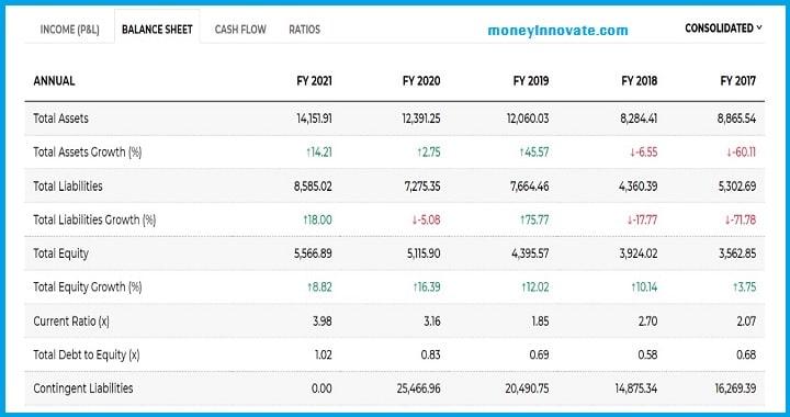 RVNL Share का Balance Sheet Analysis