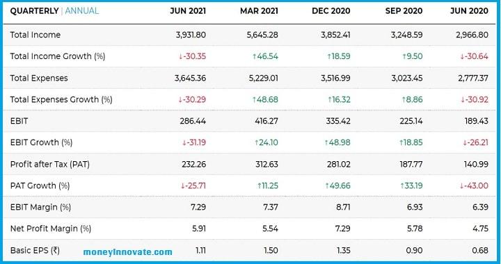 RVNL Share Price Target 2021