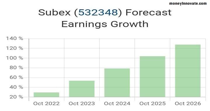 Subex Share Price Future