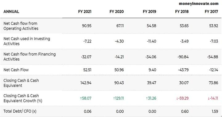 Subex Share Price Target 2030