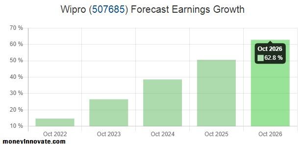 Wipro Share Price Prediction