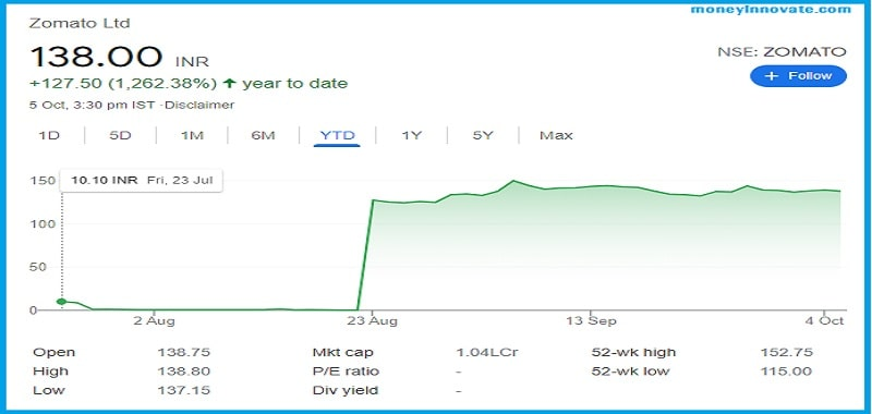 Zomato Share Price Target In Hindi
